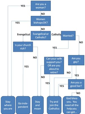 What Religion Am I Flow Chart: progressive involvement: Anglican/Lutheran schism flowchartrh:progressiveinvolvement.com,Chart