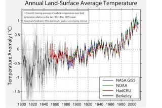 Climate BEST temperature comparison