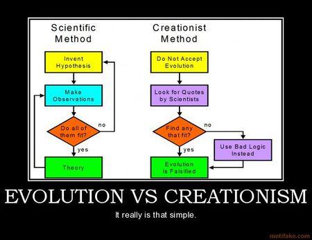 Creationism-Logic