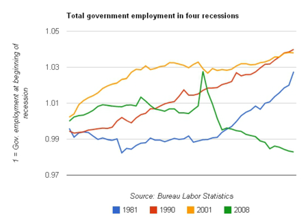 Gov employment four recessions
