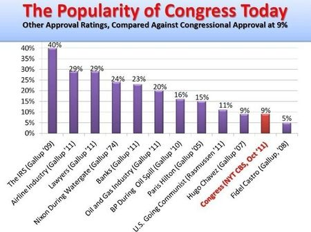 Congresspopularitybennett