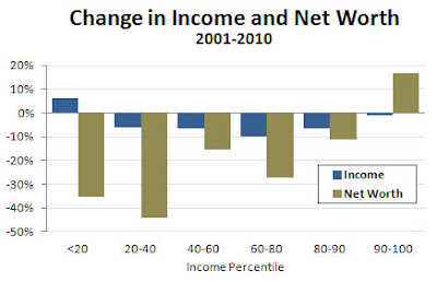 Blog_change_income_net_worth_2001_2010_0