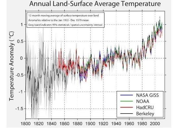Climate BEST temperature comparison
