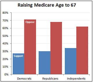 Blog_medicare_raise_age_poll