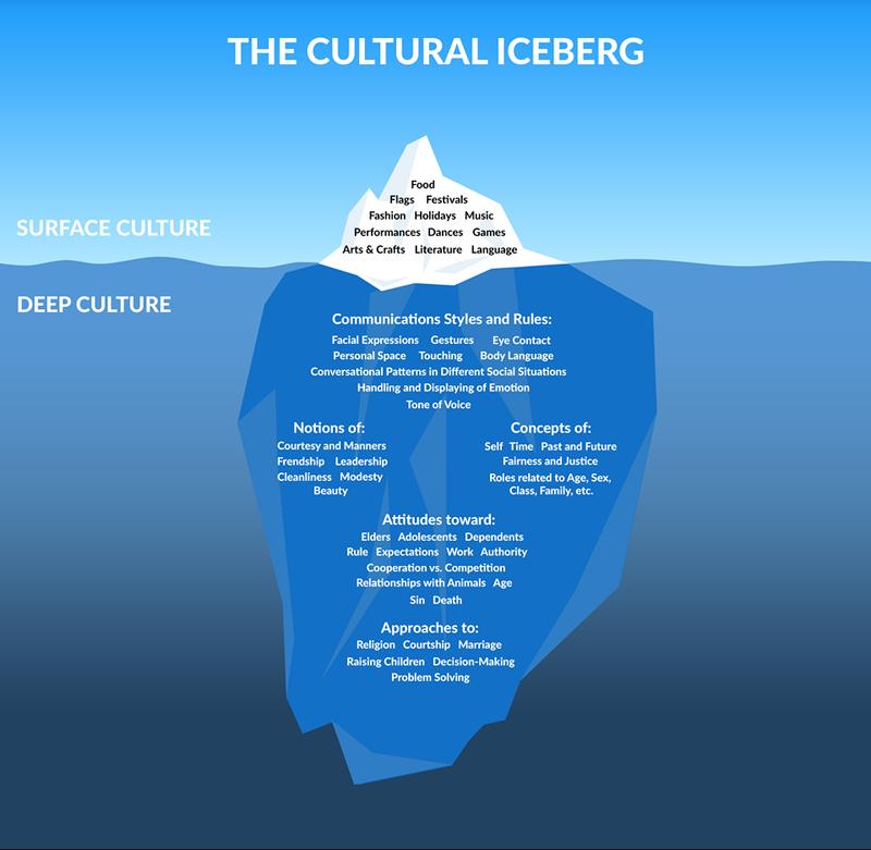 Cultural ice berg